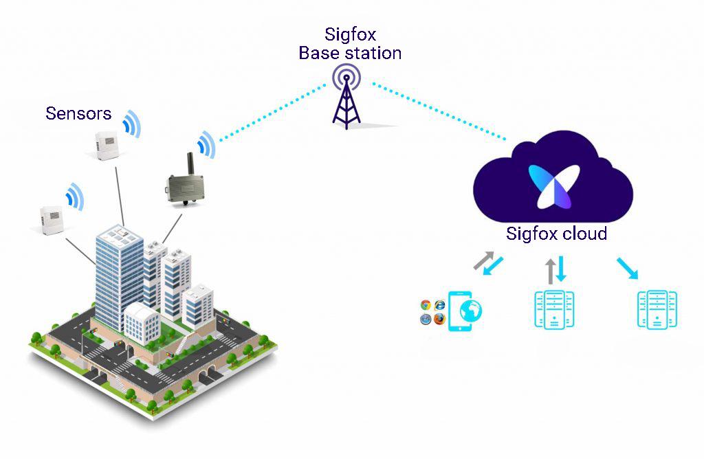 Sigfox communication